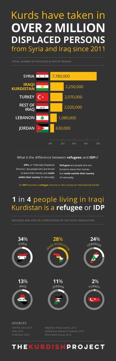 The infographics about Kurds below are meant to help the world better understand the Kurdish people and the Kurdish regions of Turkey, Syria, Iraq and Iran.