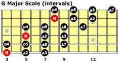 Outside the Box: Major & Minor Scales – Purple Tiger Guitar Guitar Scales Charts, Guitar Chords And Scales, Jazz Guitar Chords, Music Theory Guitar, Guitar Chord Chart, Acoustic Guitar, Guitar Tips, Guitar Lessons, Music Lessons