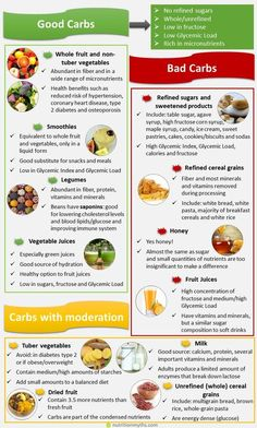 Healthy carbohydrates can be defined as unrefined carbohydrates that have a low impact on blood sugar levels, are low in fructose and high in dietary fiber. The list of healthy carbohydrates includes whole vegetables, fruit and legumes. Zero Carb Diet, No Carb Food List, Diet Food List, Food Lists, No Carb Diets, High Carb Foods List, High Carb Meals, Carb List, Lean Meals