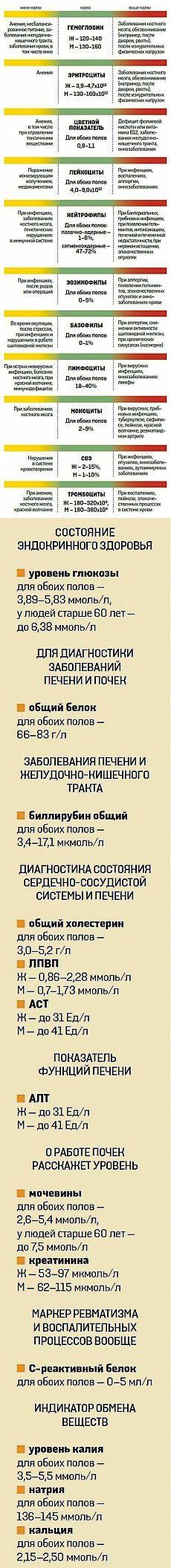 О чем расскажет АНАЛИЗ КРОВИ.