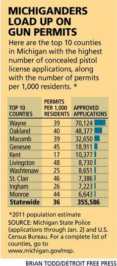 Here are the top 10 counties in Michigan with the highest number of concealed pistol license applications, along with the number of permits per 1,000 residents.
