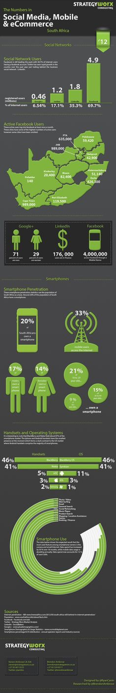The numbers in Social Media, Mobile & eCommerce in South Africa (2012)