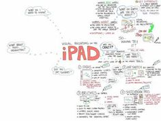 A brief overview of how to use the iPad for visual recording/notetaking. Includes things to consider when doing this; how this is different from traditional (paper-based) visual recording. Visual Literacy, Visual Learning, Mobile Learning, Flip Learn, Mastery Learning, Visual Note Taking, Visual Thinking, Apps For Teachers, Leadership