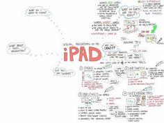 Visual Notetaking on the iPad