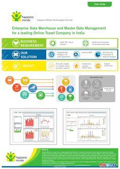 Dissertation on datawarehouse