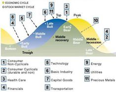 Stock Market Top Identified by Business Cycle - Rotate Sectors for Growth :: The Market Oracle ::