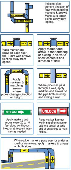 Pipe Color Code Chart Mem1piping Work Pinterest Pipes