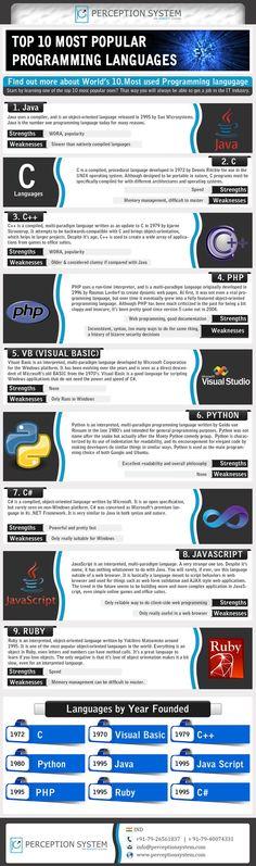Los 10 lenguajes de programación más populares. ¿Cuáles de ellos conoces?