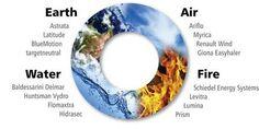 Erde Feuer Wasser Luft - Ecosia