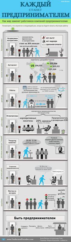 Каждый станет предпринимателем - инфографика