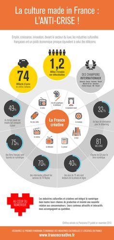 La cultura en Francia: el sector más productivo