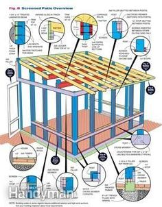 Build a screened in patio following these construction details. by diybric.blogspot.com Plus