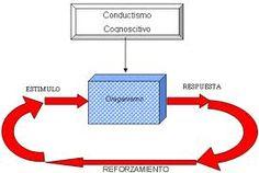 Con el estimulo-respuesta se da el reforzamiento aplicado por el maestro.