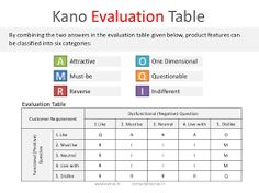 Image result for Kano classification table for positive and negative questions