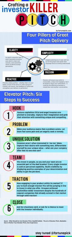 Crafting a killer investor pitch [INFOGRAPHIC]