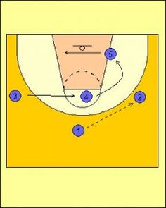 Introduction to the Wheel Offense - Functional Basketball Coaching