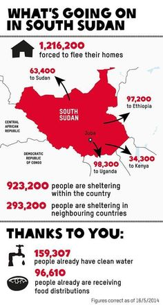 Oxfam is currently supporting people affected by the #SouthSudan violence which flared up on December 2013. We are providing clean water, sanitation and emergency food security, and more. Nearly 7 million people need food, water and support urgently including 1.2 million children under the age of 5. Thank you to everyone who is supporting this effort. http://oxf.am/wge
