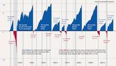 Resultado de imagem para the bear and the bull stock market