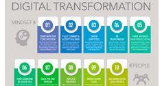 20 Tips for Digital Transformation | Stefan Lindegaard | Pulse | LinkedIn