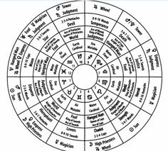 The use of dignities (the relationship of cards in a tarot spread) and correspondences (relationships of tarot cards to other disciplines). Marrying the tarot with astrology primarily, but also discusses numerological influences of the cards as well.