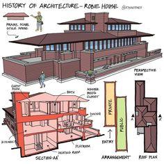 Concept Diagram, Multi Story Building, Floor Plans, Architecture, Home Decor, Arquitetura, Decoration Home, Room Decor, Architecture Design