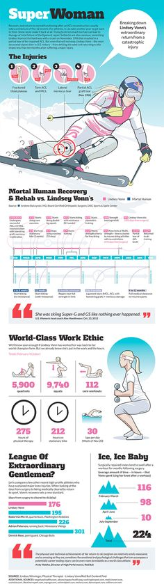 Infographic: Lindsey Vonn's impressive return from injury outdoes Adrian Peterson, Derrick Rose  All stuff we work on to prepare for the winter season and prehab.