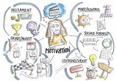 Visual motivation chart  - ivara.dk