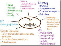 Gruffalo education ideas