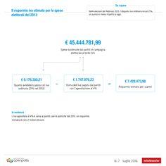 Quanto vale l'iva agevolata al 4% per i partiti http://blog.openpolis.it/2016/08/11/iva-agevolata-un-risparmio-per-i-partiti-da-7-milioni-di-euro/9792