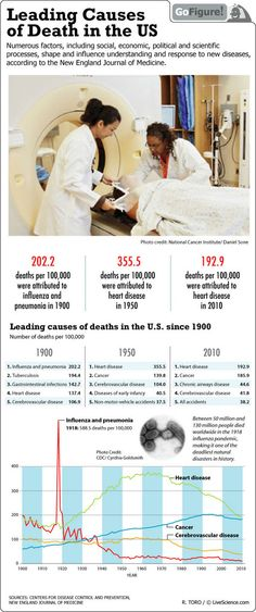 Leading Causes of Death in the U.S. - INFOGRAPHIC