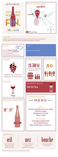 Fiche illustrée du Saumur Rouge, son cépage, sa production, sa dégustation...
