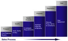 Simple Sales Process model