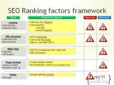 SEO Ranking Factors Framework
