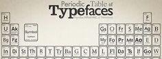 Tabla periódica en Tipografía...