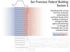 Thom Mayne - San Francisco Federal Building