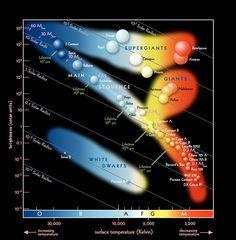 """Tähtien luokitteluun käytetty kaavio: """"H-R Diagram is a powerful tool astronomers use to classify stars observed! #HubbleHangout https://t.co/OAadvqOWUB https://t.co/NykKpEcRgy"""""""