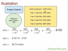 Net Present Value of a Project