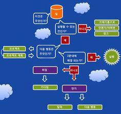 데이비드 알렌 - Google 검색 Cloud, Google, Cloud Drawing