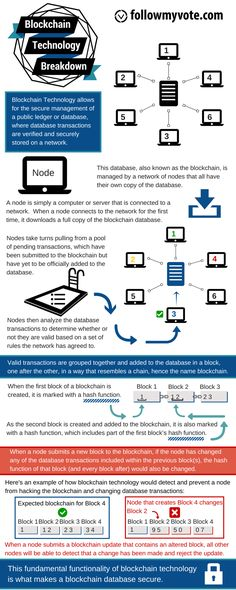 Blockchain Technology Breakdown [Infographic]