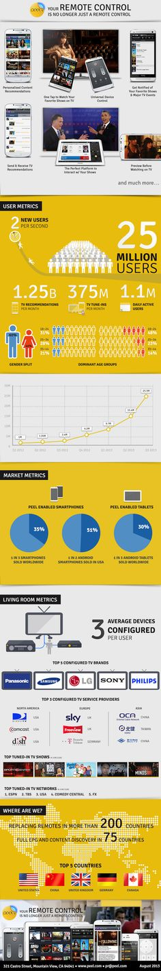 #infographic: How app / social TV company, #Peel is shaking up the TV & remote industry