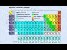 Electron Configuration  Chemistry    Chemistry