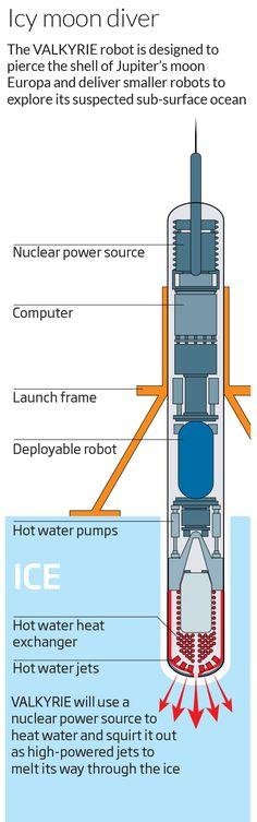 NASA's ice-drilling Europa robot gets tested in Alaska [NASA: http://futuristicnews.com/tag/nasa/ The Future Of Mars Exploration: http://futuristicnews.com/tag/mars/ Space Future: http://futuristicnews.com/category/future-space/ & http://futuristicshop.com/category/space-future-books/]