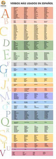 lista de verbos más usados en español More