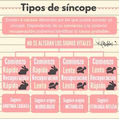 Tipos de síncopes Medicine Notes, Medicine Student, Examen Oral, Med Student, Med School, Nursing Students, Tai Chi, Study Tips, Butt Workout