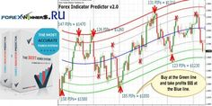 Forex Indicator Predictor v2 | Forex Winners | Free Download