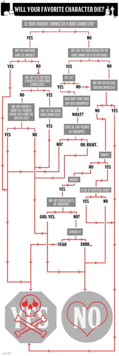 Flowchart: Will Your Favorite Character Die?