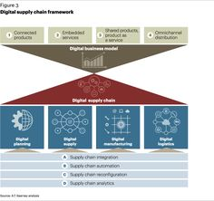 Digital supply chain framework.  A.T. Kearney