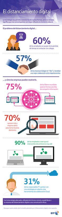 El problema del distanciamiento digital en las empresas #infografía