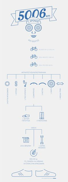 [Infographic] Me and My Bike