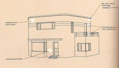 Characteristics of Streamline Moderne architecture. http://recentpastnation.org/?page_id=104